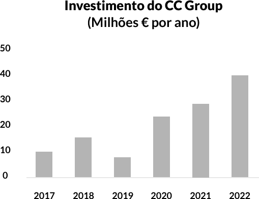 CC Group Investment Graph